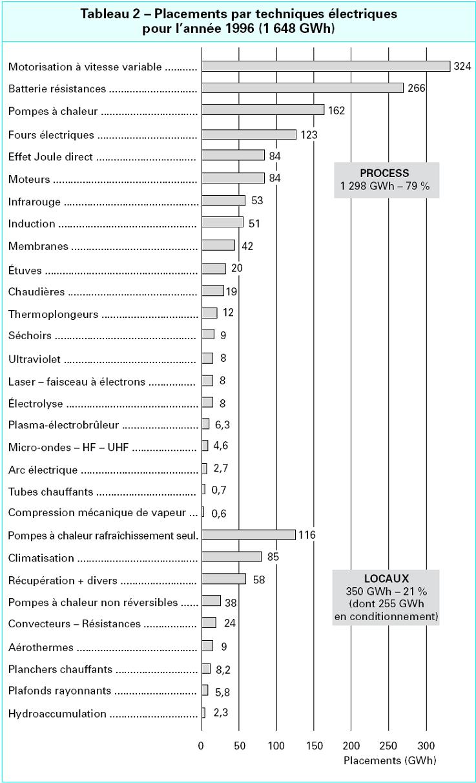 Radiateur Electrique Wikipedia dedans wiki du bts electrotechnique - sa - pourquoi l'électrothermie